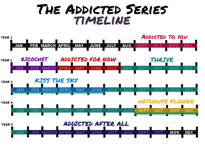 Addicted Timeline rev